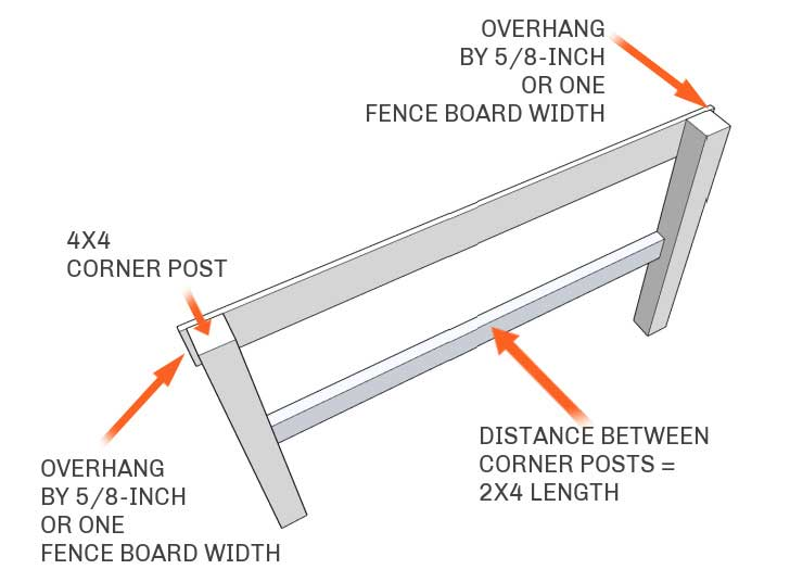 Diagram showing how to measure long 2x4 length.