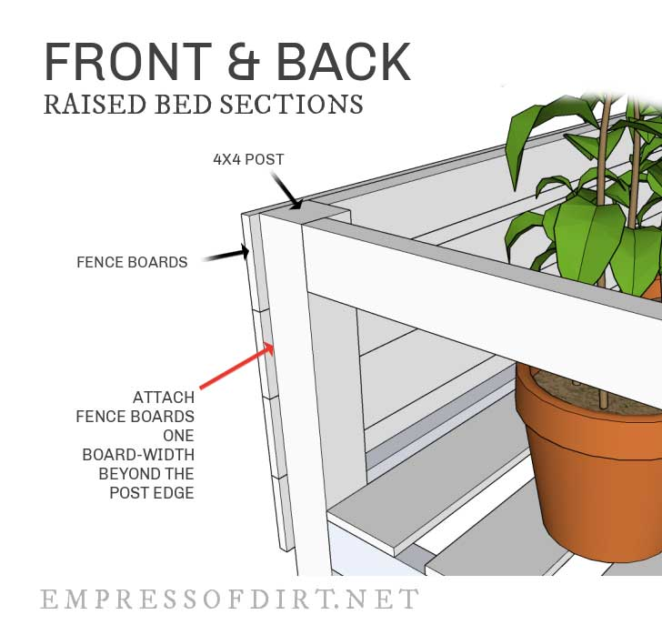 Diagram showing placement of front and back fence boards on corner posts.