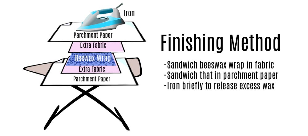Diagram of ironing board method for perfecting beeswax wraps