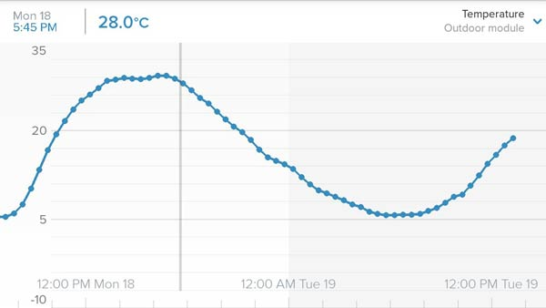 Netatmo Weather Station for Smartphone. Temperature, Humidity, Barometric Pressure, indoor CO2 concentration and Sound Meter.