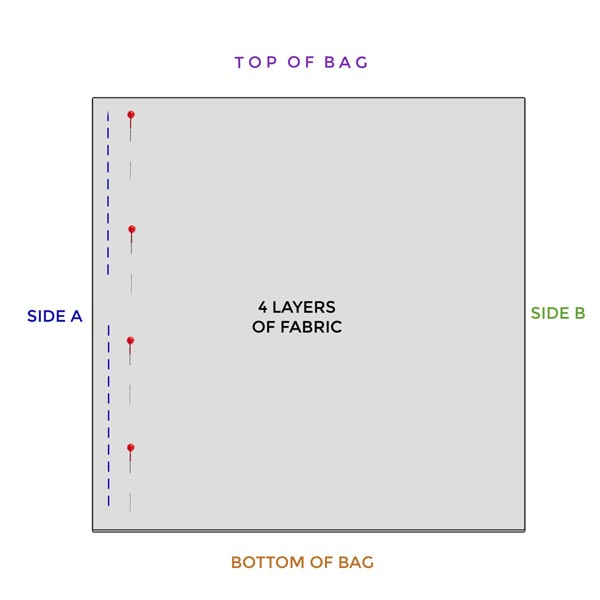 Diagram showing how to pin and sew fabric