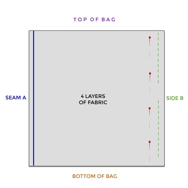 Diagram showing pin line and seam