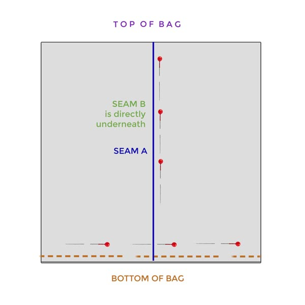 Diagram showing central seam