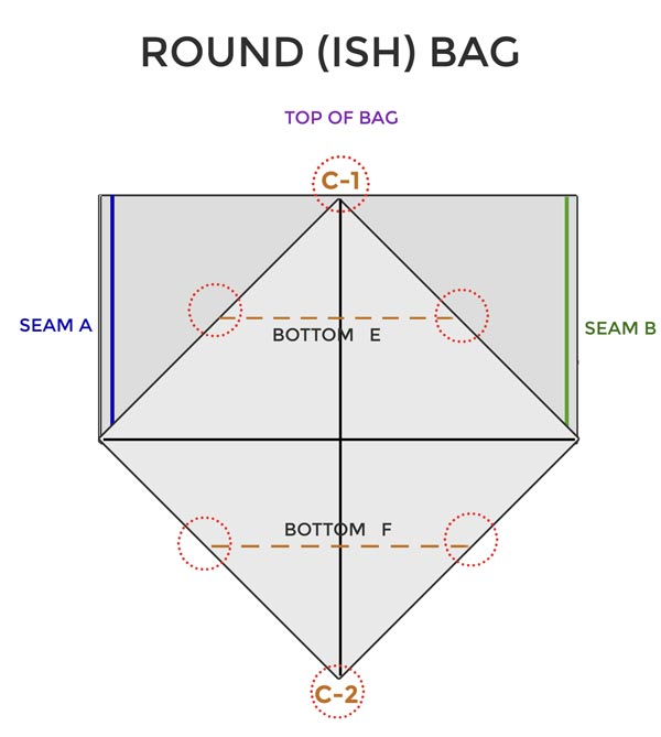 Diagram showing where to place bottom seams