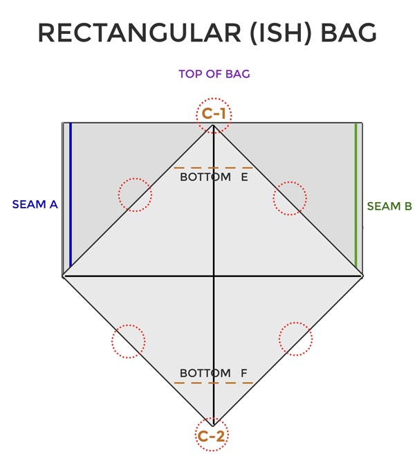 Diagram showing bottom seams for rectangular bag