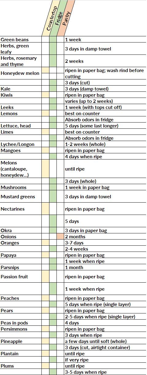 Diagram listing best storage options for fresh foods.